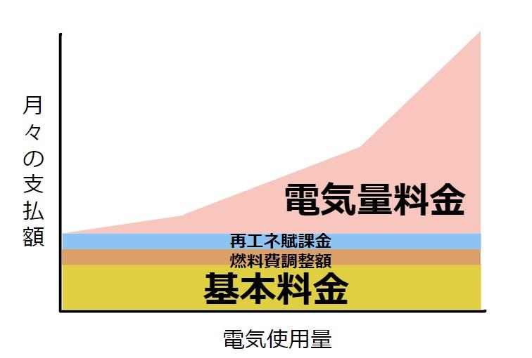 電気代イメージ図