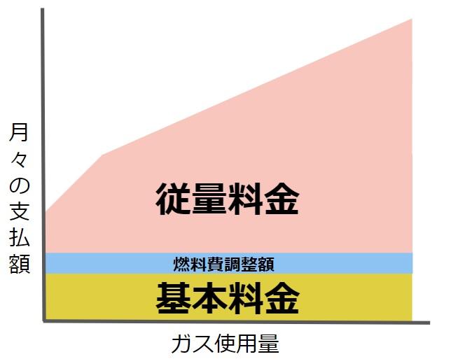 ガス料金イメージ図